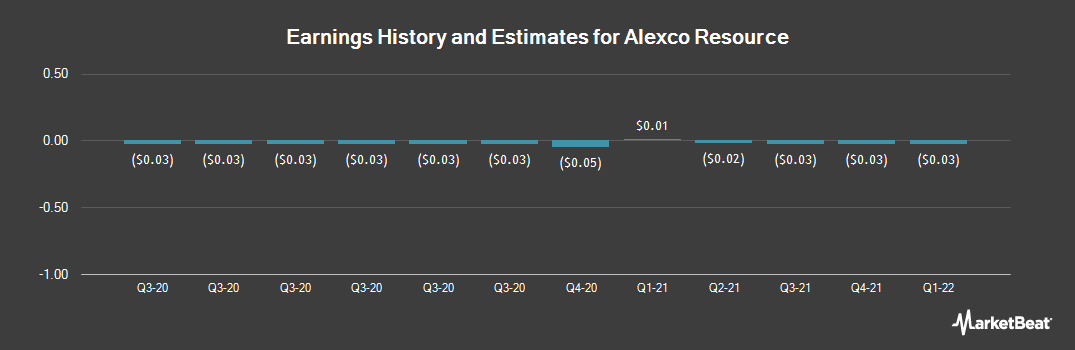 Earnings by Quarter for Alexco Resource Corp. (NYSEAMERICAN:AXU)