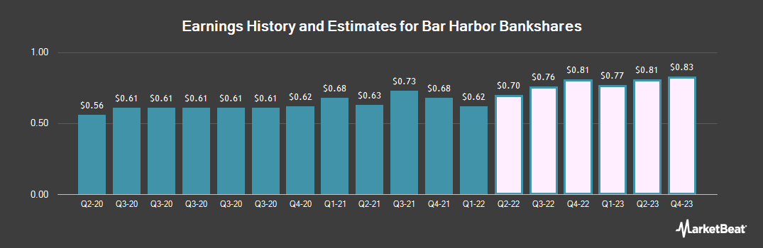 Earnings by Quarter for Bar Harbor Bankshares (NYSEAMERICAN:BHB)