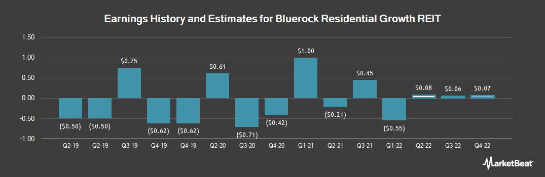 Earnings by Quarter for Bluerock Residential Growth REIT (NYSEAMERICAN:BRG)