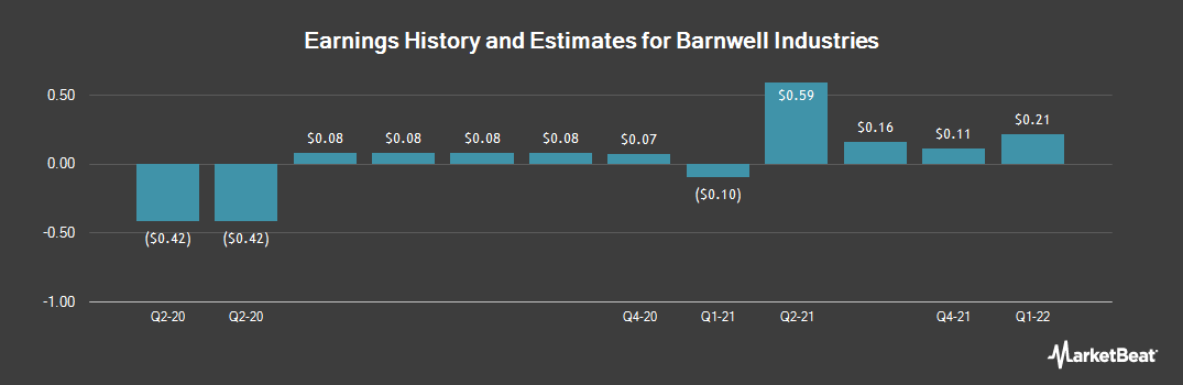 Earnings by Quarter for Barnwell Industries (NYSEAMERICAN:BRN)