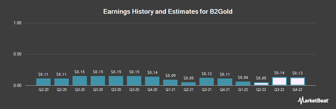 Earnings by Quarter for B2Gold (NYSEAMERICAN:BTG)