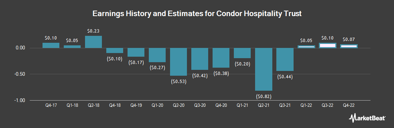 Earnings by Quarter for Condor Hospitality Trust (NYSEAMERICAN:CDOR)