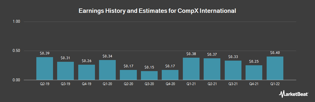 Earnings by Quarter for CompX International (NYSEAMERICAN:CIX)