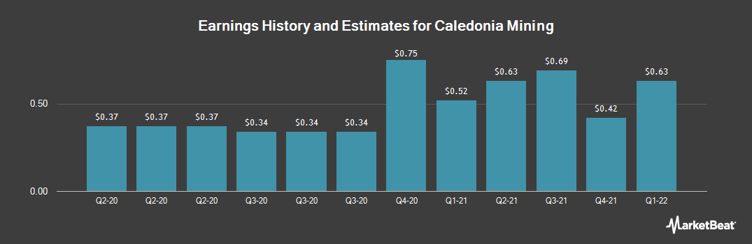 Earnings by Quarter for Caledonia Mining (NYSEAMERICAN:CMCL)