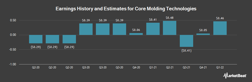 Earnings by Quarter for Core Molding Technologies (NYSEAMERICAN:CMT)