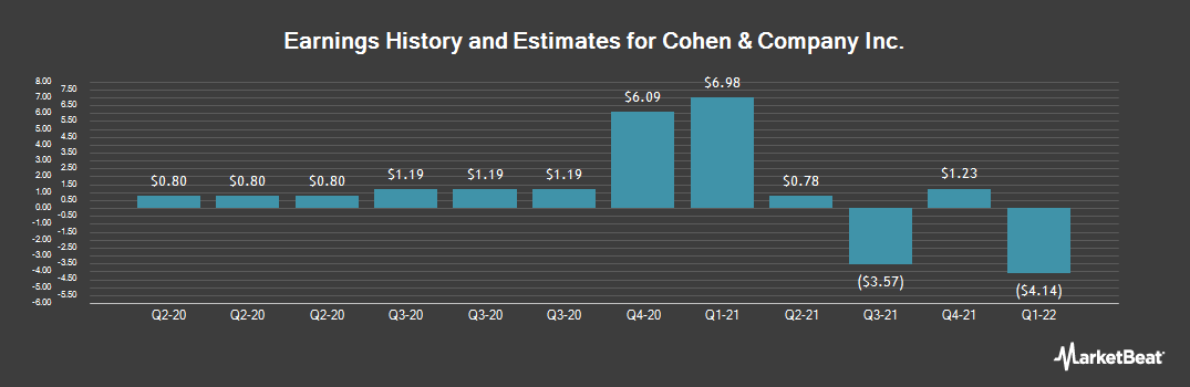 Earnings by Quarter for Cohen & Co (NYSEAMERICAN:COHN)