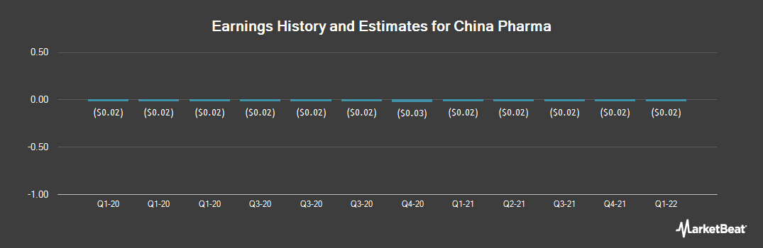 Earnings by Quarter for China Pharma (NYSEAMERICAN:CPHI)
