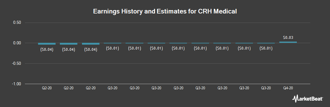 Earnings by Quarter for CRH Medical (NYSEAMERICAN:CRHM)