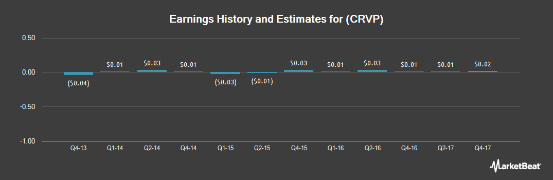 Earnings by Quarter for Crystal Rock Holdings (NYSEAMERICAN:CRVP)