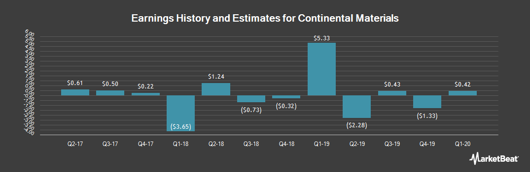 Earnings by Quarter for Continental Materials (NYSEAMERICAN:CUO)