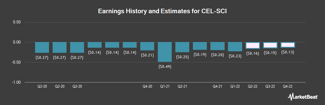 Earnings by Quarter for CEL-SCI (NYSEAMERICAN:CVM)