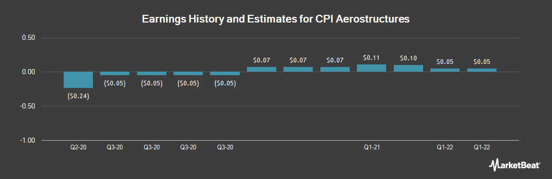 Earnings by Quarter for CPI Aerostructures (NYSEAMERICAN:CVU)