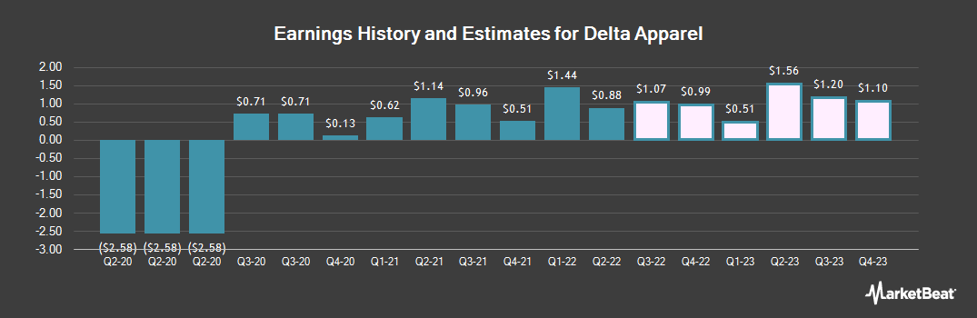 Earnings by Quarter for Delta Apparel (NYSEAMERICAN:DLA)