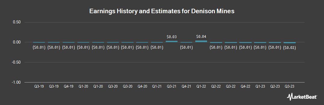 Earnings by Quarter for Denison Mines Corp (NYSEAMERICAN:DNN)