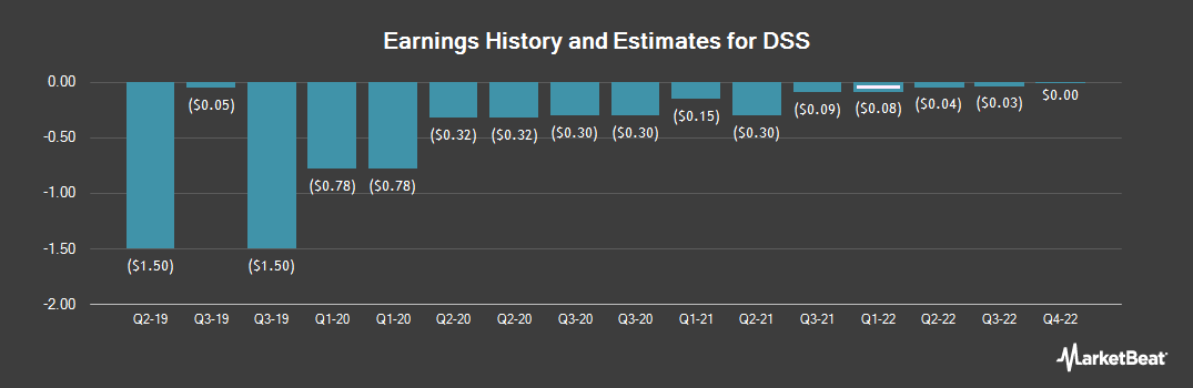 Earnings by Quarter for Document Security Systems (NYSEAMERICAN:DSS)