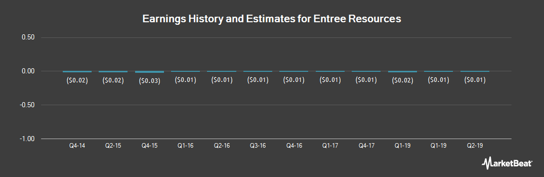 Earnings by Quarter for Entree Resources (NYSEAMERICAN:EGI)