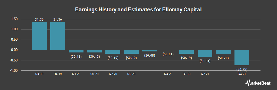 Earnings by Quarter for Ellomay Capital (NYSEAMERICAN:ELLO)