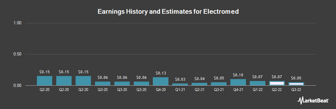 Earnings by Quarter for Electromed (NYSEAMERICAN:ELMD)