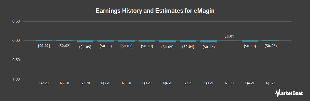 Earnings by Quarter for eMagin (NYSEAMERICAN:EMAN)