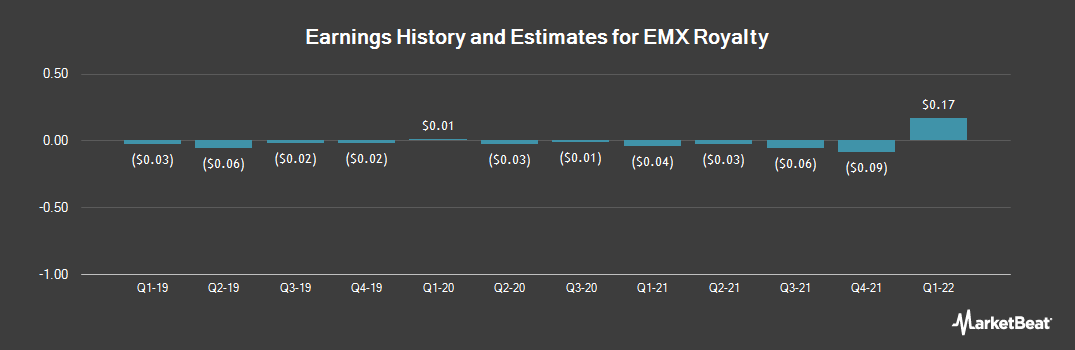 Earnings by Quarter for EMX Royalty (NYSEAMERICAN:EMX)