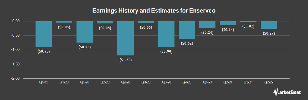 Earnings by Quarter for Enservco Corp (NYSEAMERICAN:ENSV)