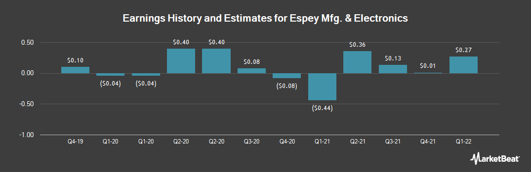 Earnings by Quarter for Espey Manufacturing & Electronics (NYSEAMERICAN:ESP)