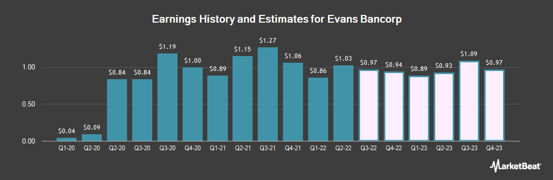 Earnings by Quarter for Evans Bancorp (NYSEAMERICAN:EVBN)
