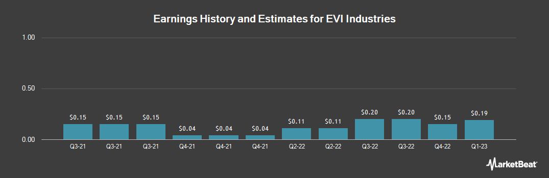 Earnings by Quarter for Envirostar (NYSEAMERICAN:EVI)