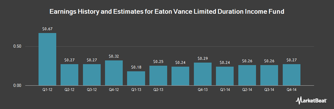 Earnings by Quarter for Eaton Vance Ltd Duration Income Fund (NYSEAMERICAN:EVV)