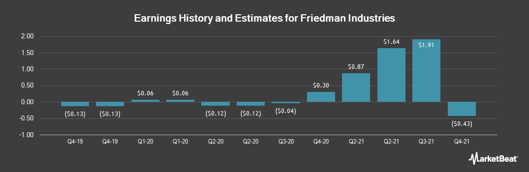 Earnings by Quarter for Friedman Industries (NYSEAMERICAN:FRD)