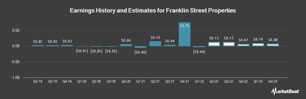 Earnings by Quarter for Franklin Street Properties (NYSEAMERICAN:FSP)