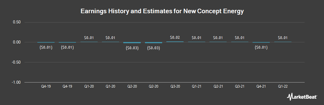Earnings by Quarter for New Concept Energy (NYSEAMERICAN:GBR)