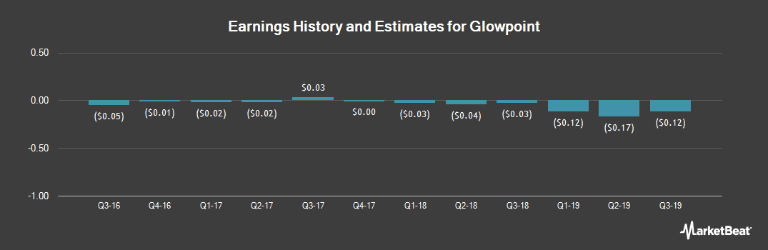 Earnings by Quarter for Glowpoint (NYSEAMERICAN:GLOW)