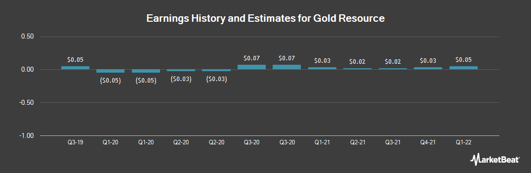 Earnings by Quarter for Gold Resource (NYSEAMERICAN:GORO)