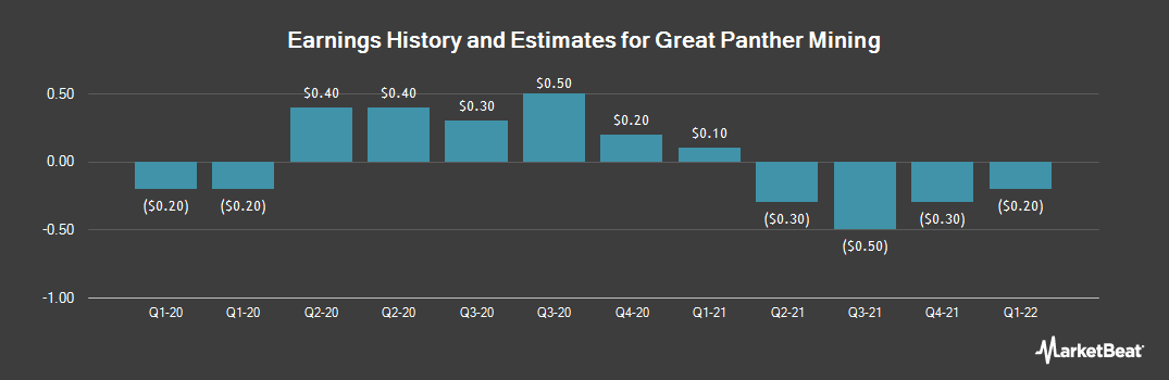 Earnings by Quarter for Great Panther Silver (NYSEAMERICAN:GPL)