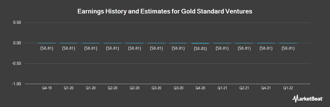 Earnings by Quarter for Gold Standard Ventures (NYSEAMERICAN:GSV)