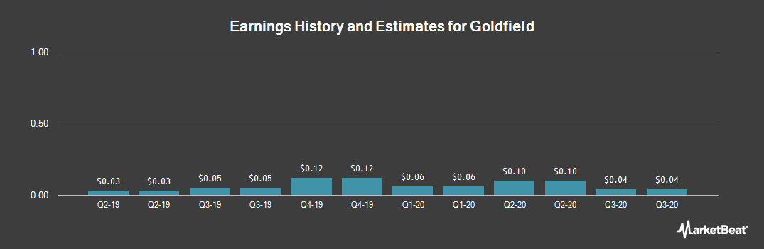 Earnings by Quarter for Goldfield (NYSEAMERICAN:GV)