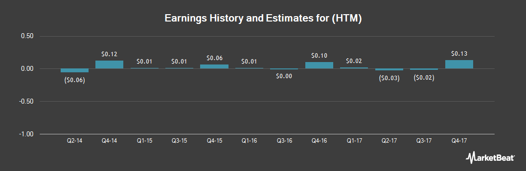 Earnings by Quarter for US Geothermal (NYSEAMERICAN:HTM)