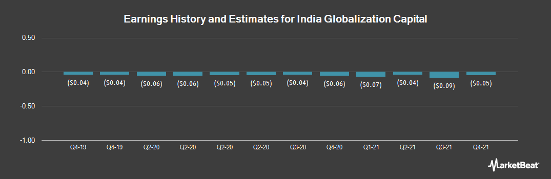 Earnings by Quarter for India Globalization Capital (NYSEAMERICAN:IGC)