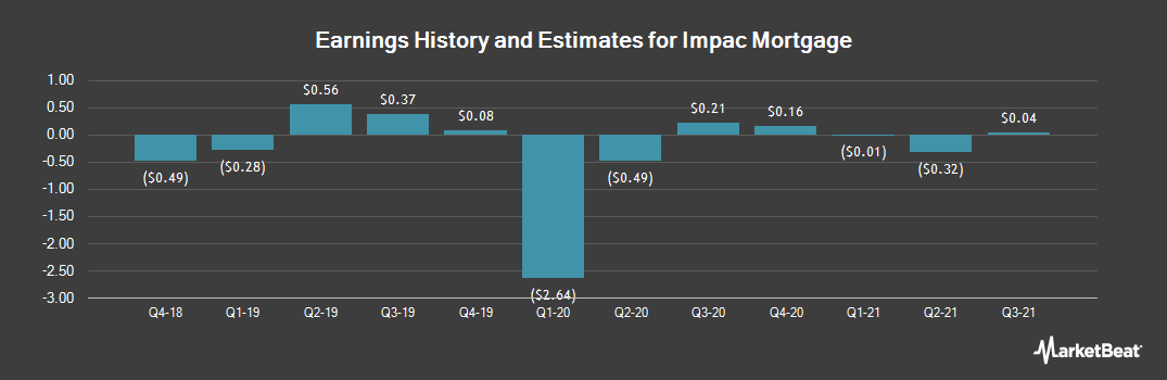 Earnings by Quarter for IMPAC Mortgage (NYSEAMERICAN:IMH)