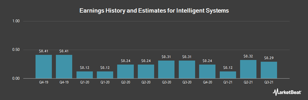 Earnings by Quarter for Intelligent Systems (NYSEAMERICAN:INS)