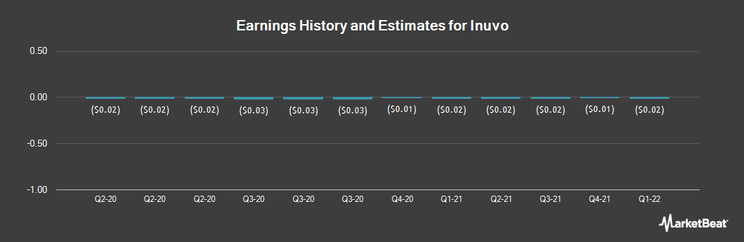 Earnings by Quarter for Inuvo (NYSEAMERICAN:INUV)