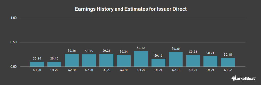 Earnings by Quarter for Issuer Direct (NYSEAMERICAN:ISDR)