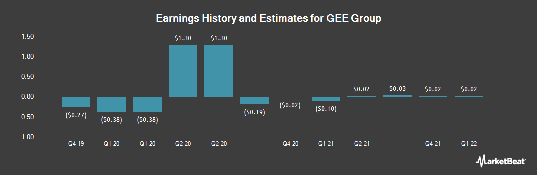Earnings by Quarter for Gee Group (NYSEAMERICAN:JOB)
