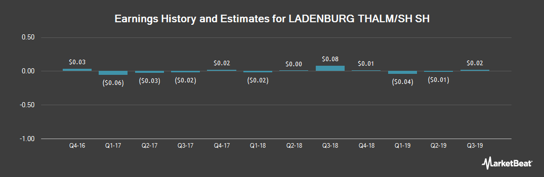 Earnings by Quarter for Ladenburg Thalmann Financial Services (NYSEAMERICAN:LTS)