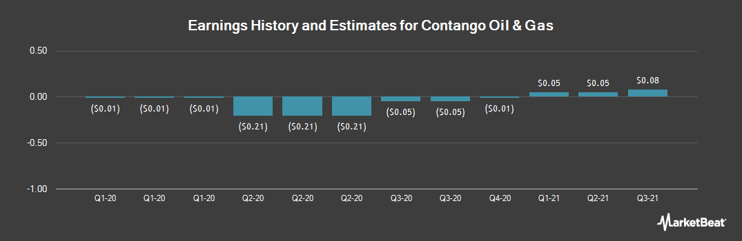 Earnings by Quarter for Contango Oil & Gas (NYSEAMERICAN:MCF)