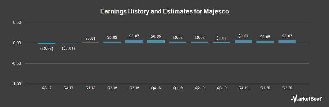 Earnings by Quarter for Majesco (NYSEAMERICAN:MJCO)