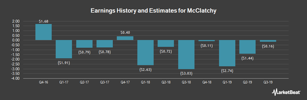 Earnings by Quarter for McClatchy (NYSEAMERICAN:MNI)