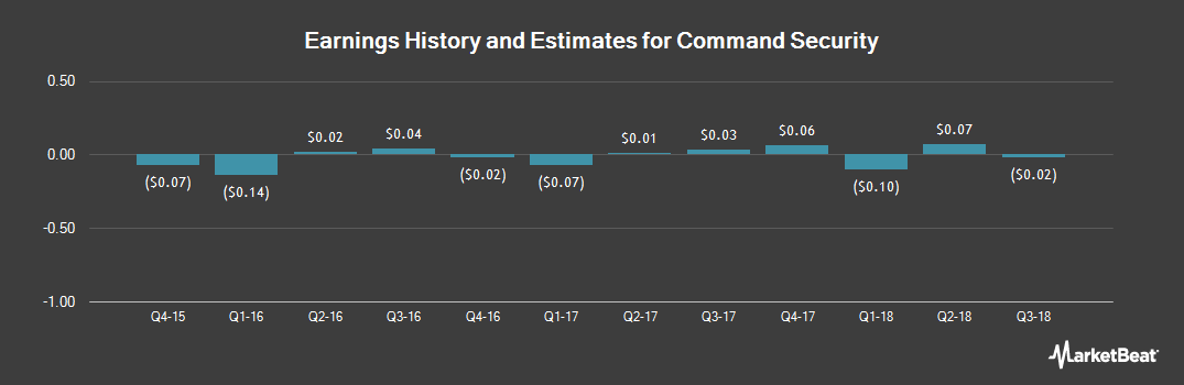 Earnings by Quarter for Command Security (NYSEAMERICAN:MOC)
