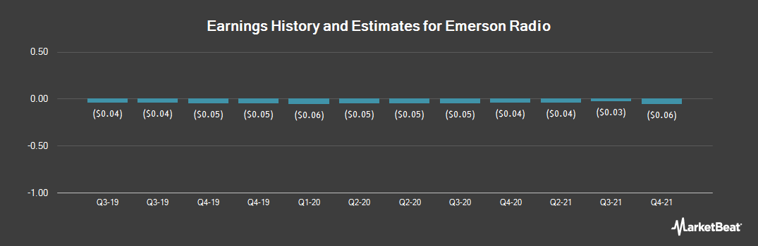 Earnings by Quarter for Emerson Radio Corp. (NYSEAMERICAN:MSN)